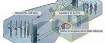 """Galleria del Vento """"Raffaele Balli"""""""